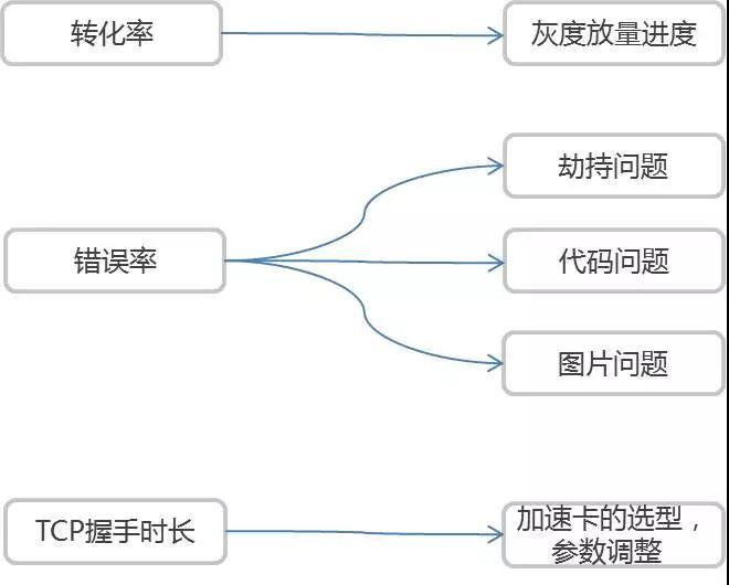 唯品会运维数据技术实践的三重境界插图(9)