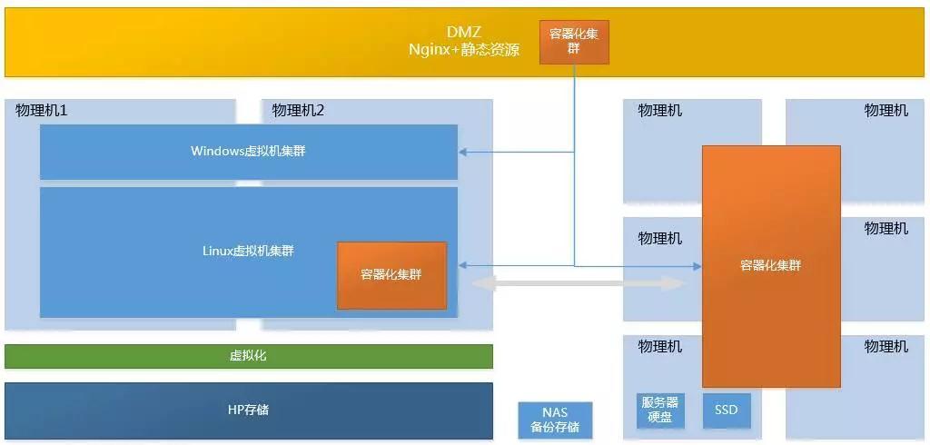一套大而全的系统架构体系与具体落地方案插图(9)