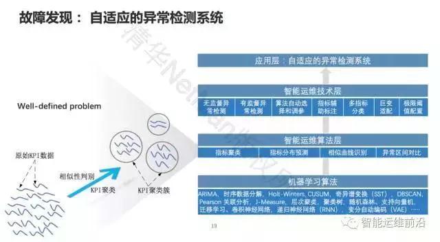 清华裴丹:AIOps落地路线图插图(9)