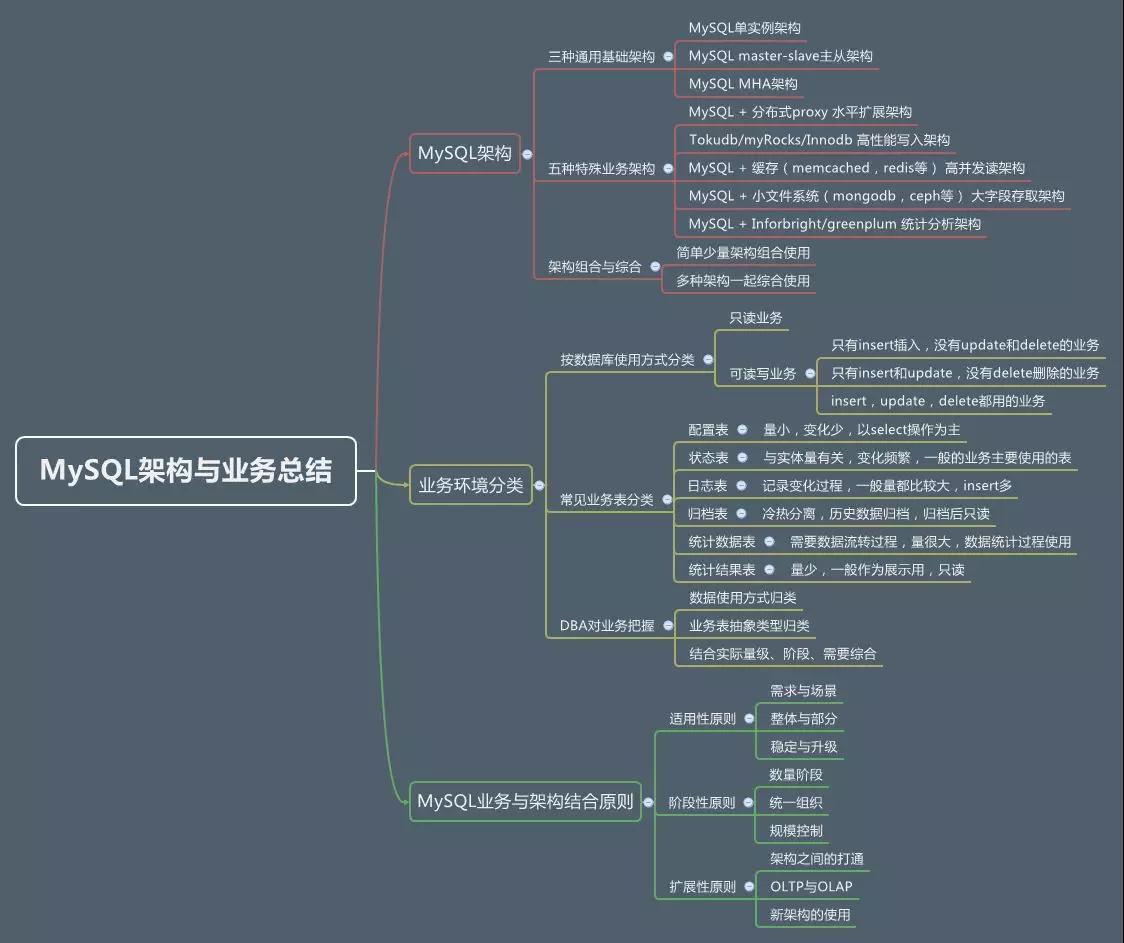 纲举目张:打通MySQL架构和业务的任督二脉插图