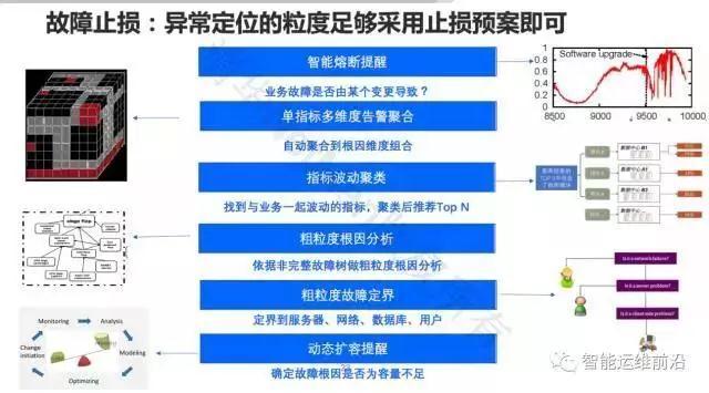 清华裴丹:AIOps落地路线图插图(11)