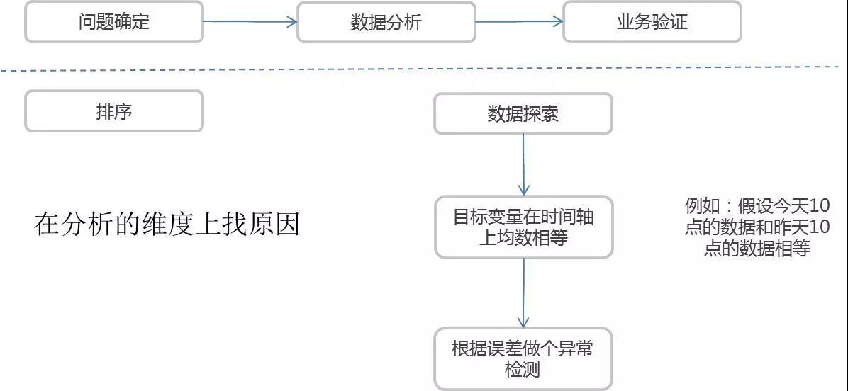 唯品会运维数据技术实践的三重境界插图(12)