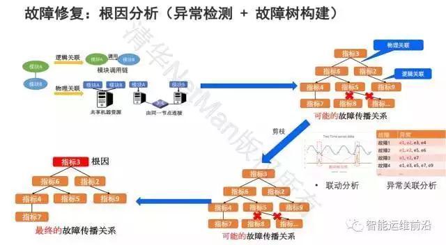 清华裴丹:AIOps落地路线图插图(12)