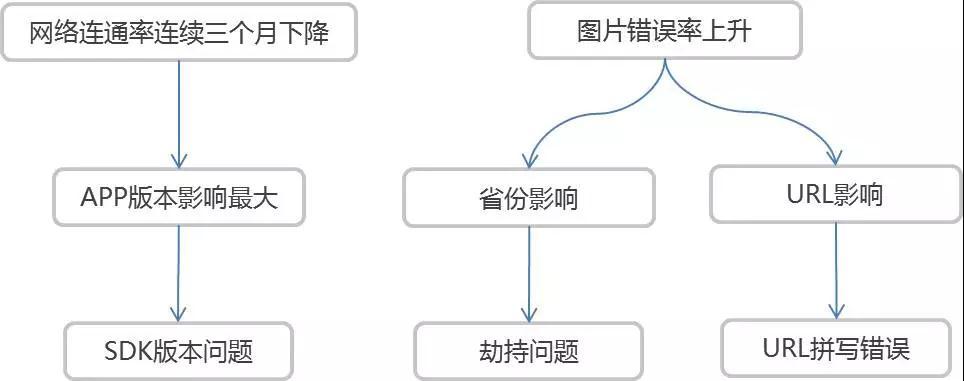 唯品会运维数据技术实践的三重境界插图(13)