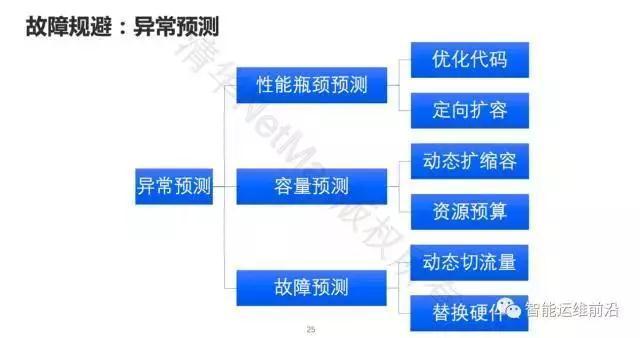 清华裴丹:AIOps落地路线图插图(13)