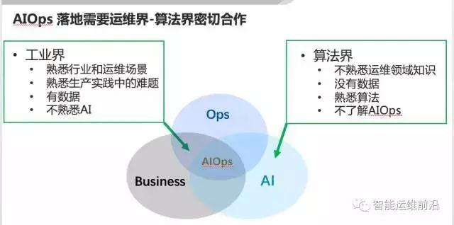 清华裴丹:AIOps落地路线图插图(14)
