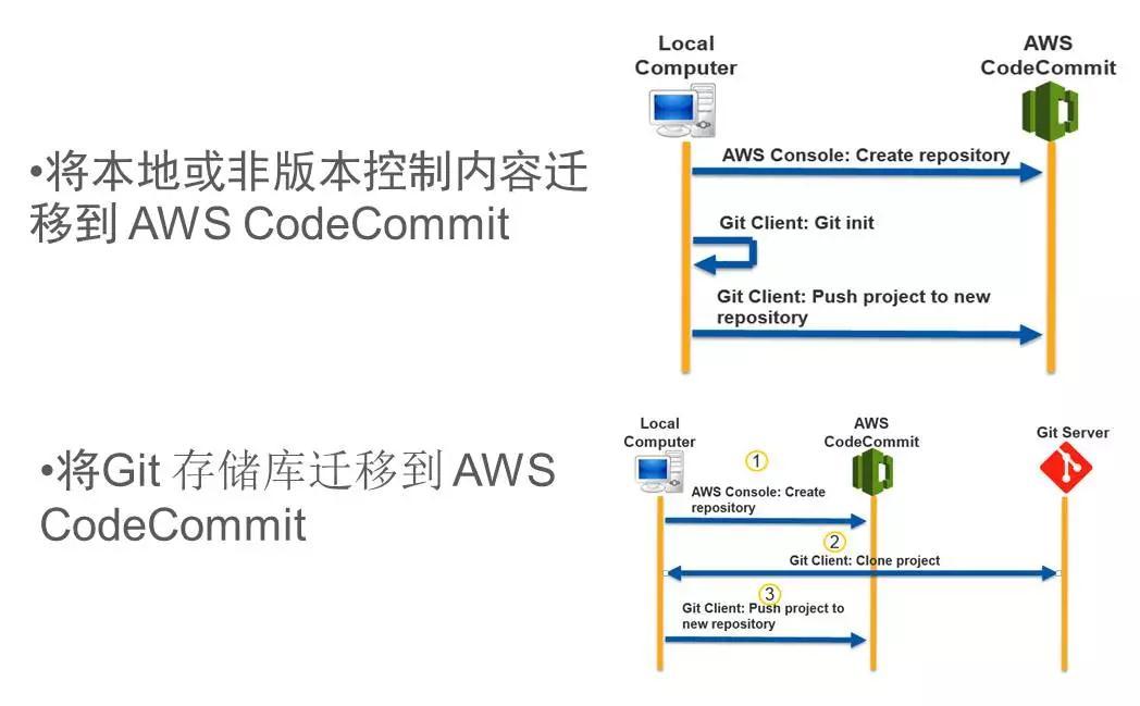AWS DevOps实践:一年5000万次部署是怎样一种概念?插图(14)