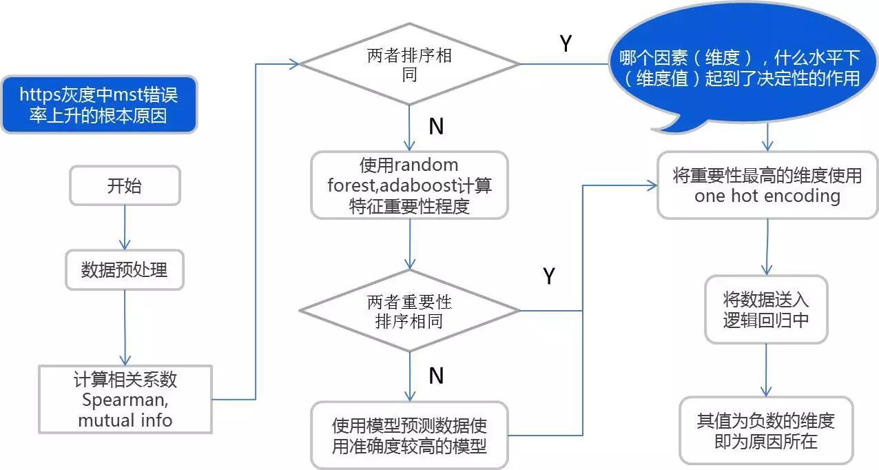 唯品会运维数据技术实践的三重境界插图(17)