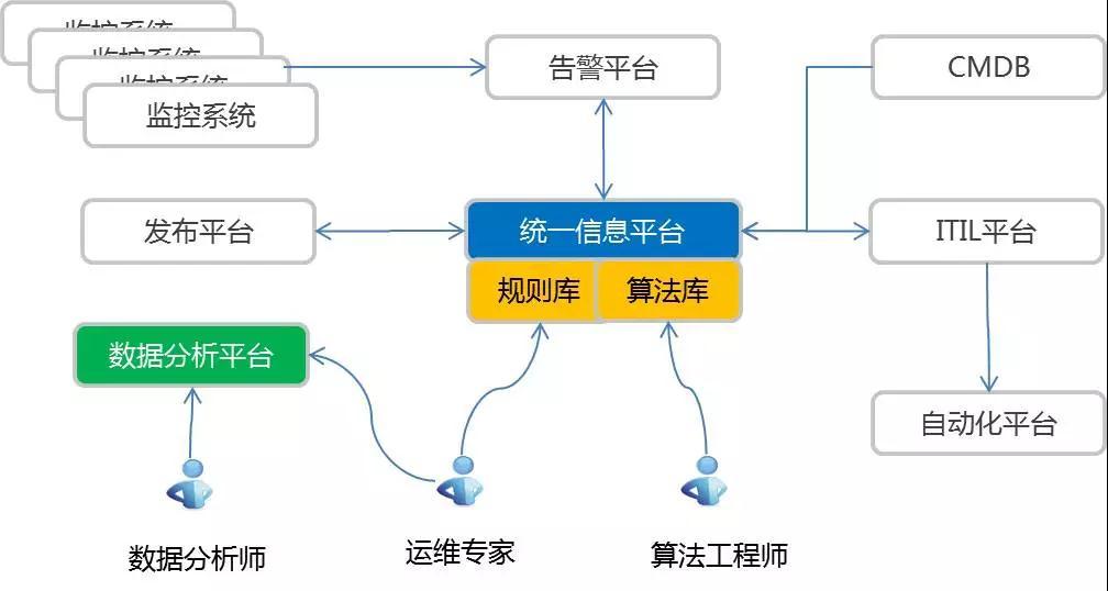 唯品会运维数据技术实践的三重境界插图(18)