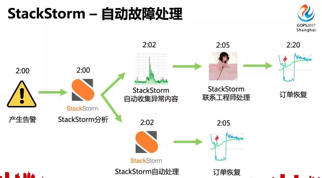 携程运维自动化平台,上万服务器变更也可以很轻松插图(18)