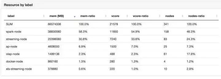 Hadoop跑满状态下的Yarn资源管理谈插图(19)