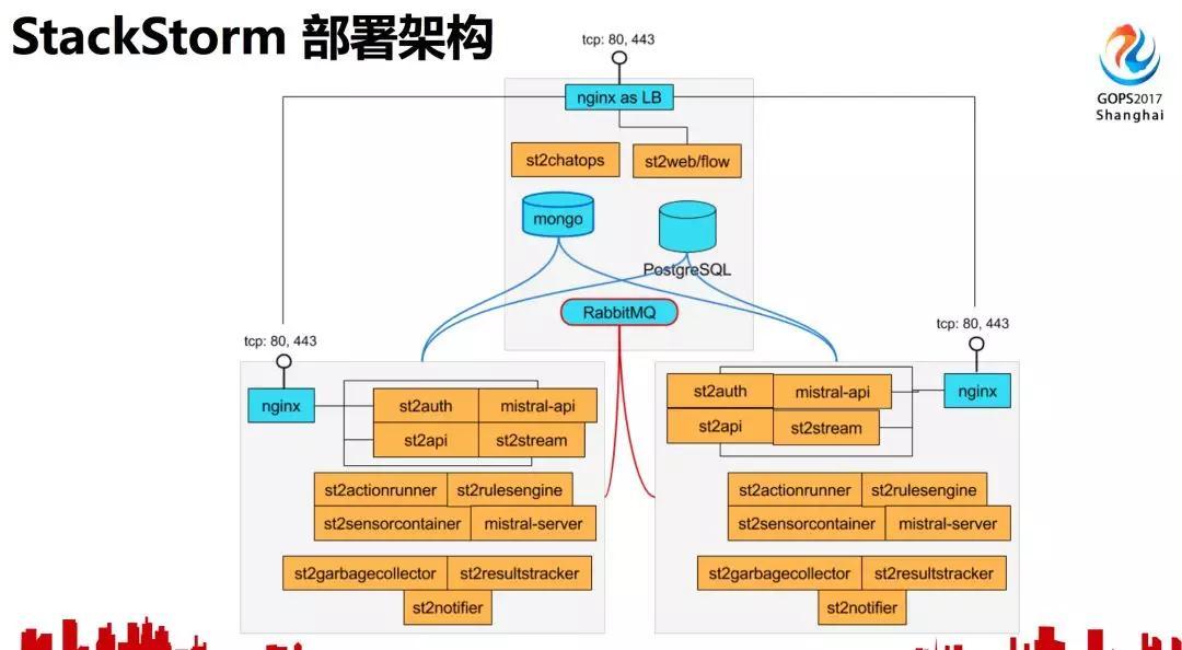 StackStorm 架构