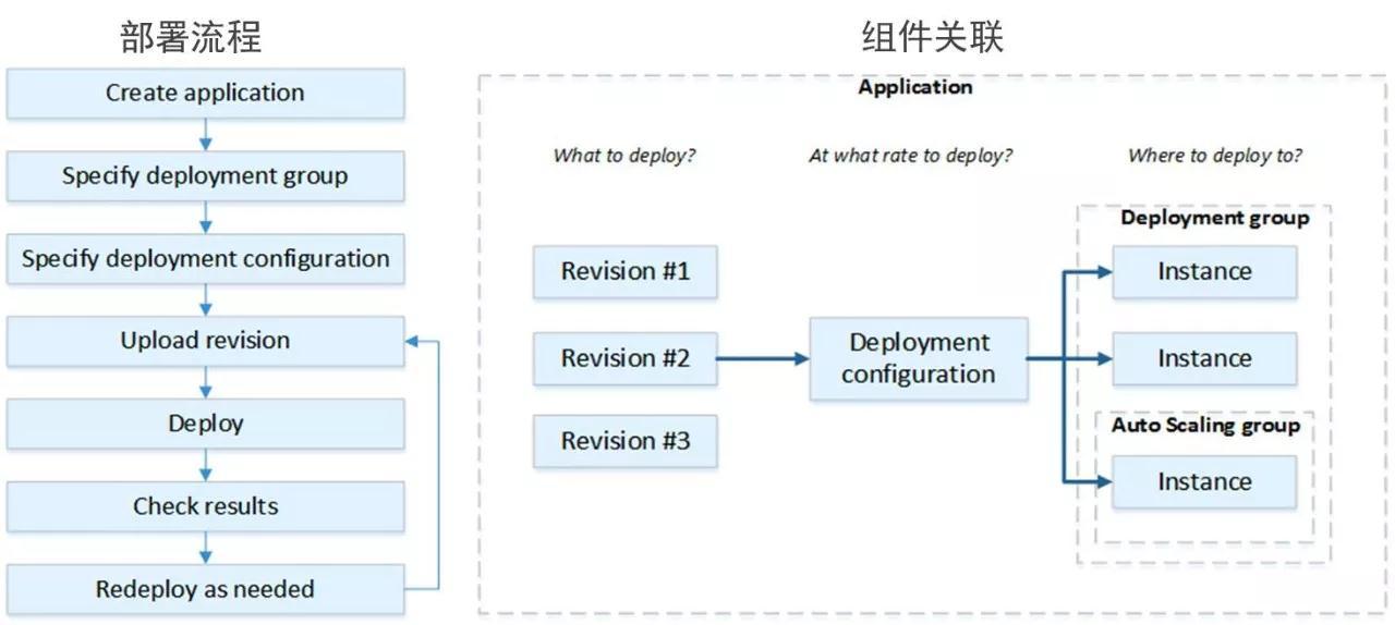 AWS DevOps实践:一年5000万次部署是怎样一种概念?插图(21)