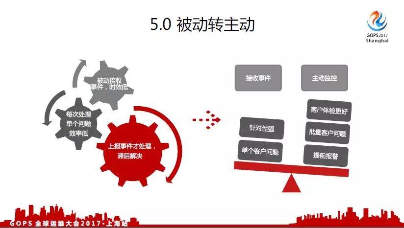 面向千万级用户的运维事件管理之路插图(26)