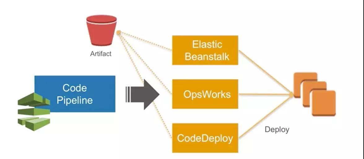 AWS DevOps实践:一年5000万次部署是怎样一种概念?插图(29)