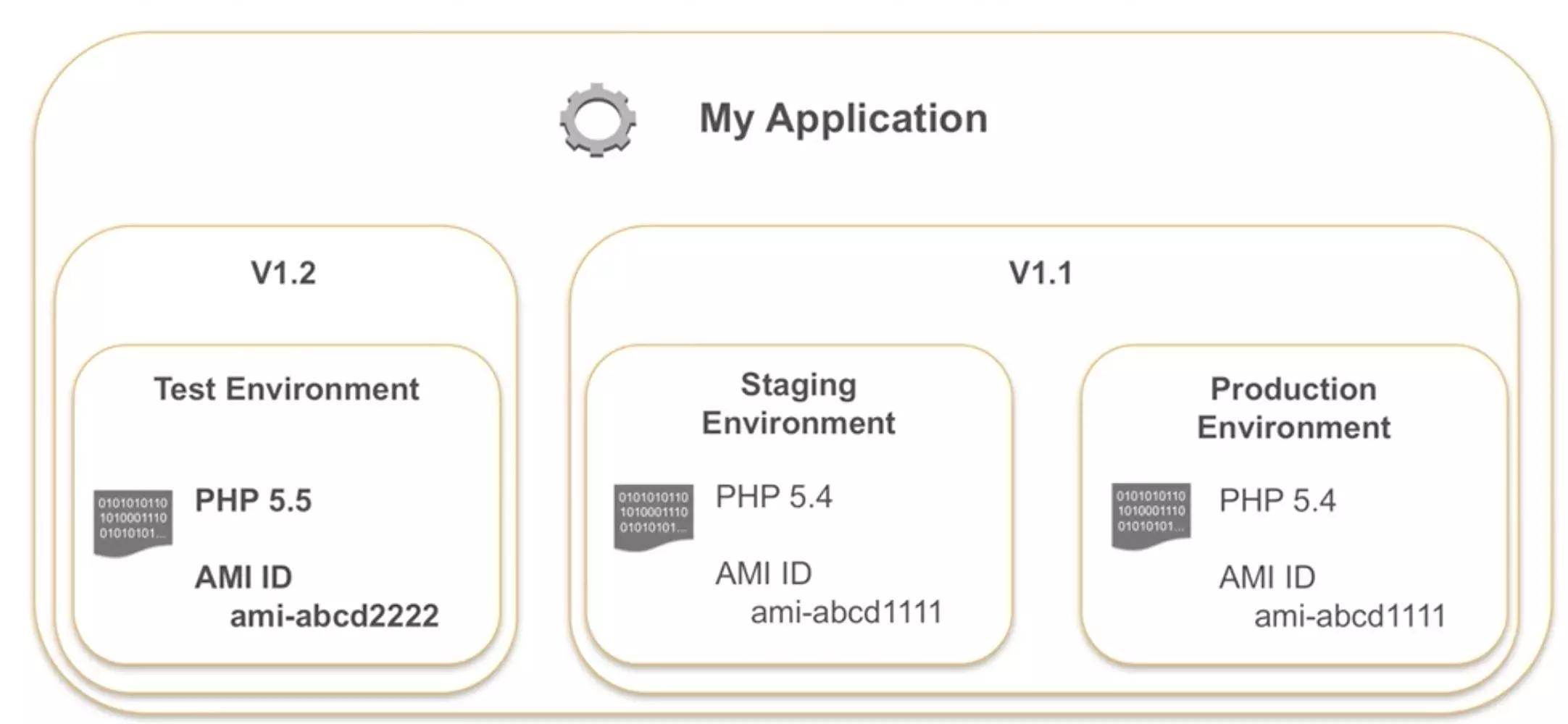 AWS DevOps实践:一年5000万次部署是怎样一种概念?插图(35)