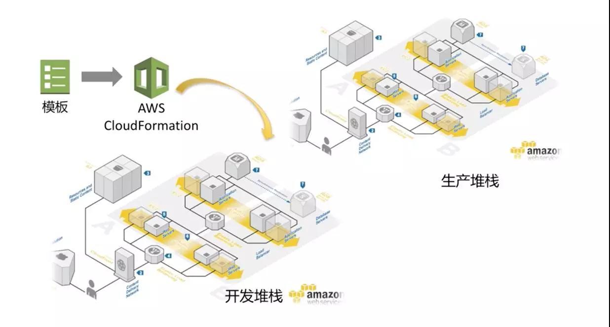 AWS DevOps实践:一年5000万次部署是怎样一种概念?插图(39)