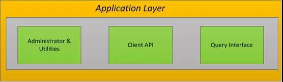 DB2 Vs MySQL系列 |:体系架构对比插图(4)
