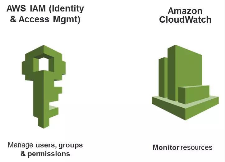 AWS DevOps实践:一年5000万次部署是怎样一种概念?插图(45)
