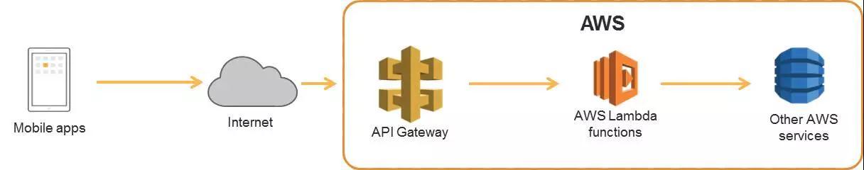 AWS DevOps实践:一年5000万次部署是怎样一种概念?插图(48)