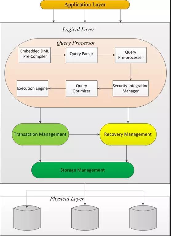 DB2 Vs MySQL系列 |:体系架构对比插图(6)