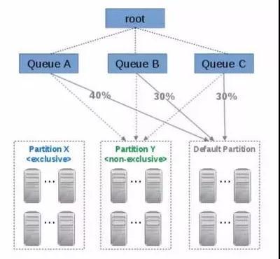 Hadoop跑满状态下的Yarn资源管理谈插图(4)