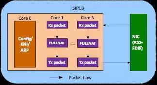 京东基于DPDK技术的高性能四层负载均衡器SKYLB插图(4)