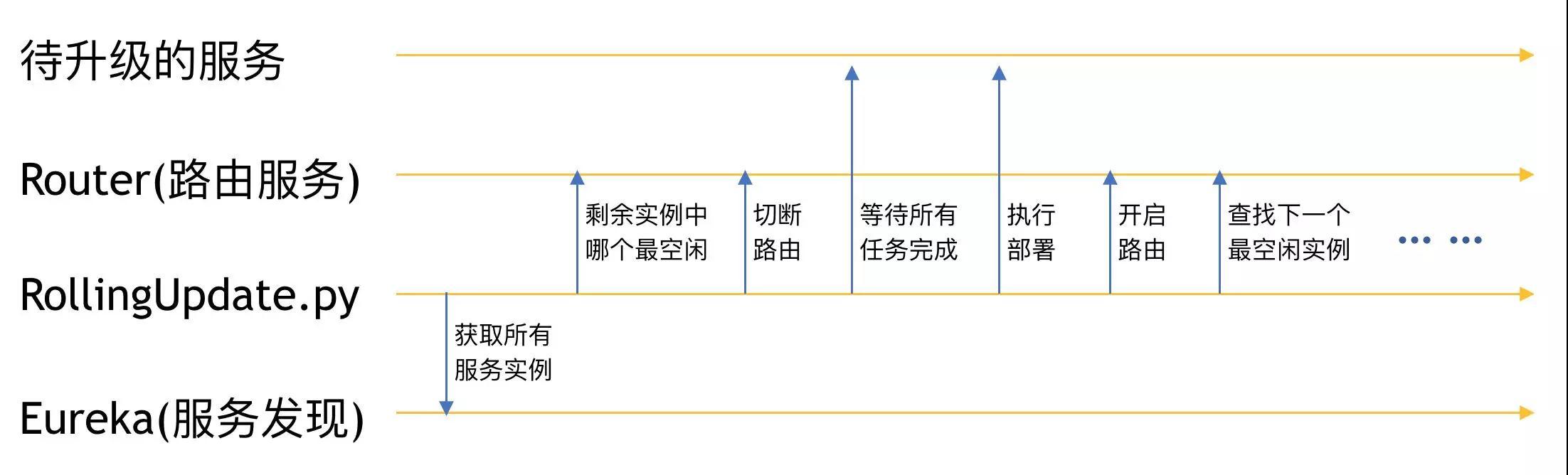 如何有效提升团队的微服务落地能力?插图(4)