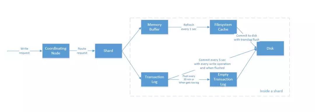 浅析ElasticSearch原理插图(5)