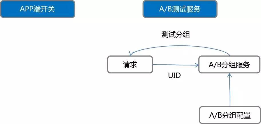 唯品会运维数据技术实践的三重境界插图(6)