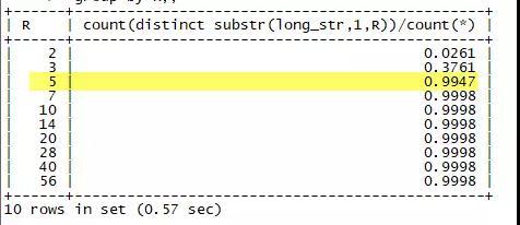 MySQL的前缀索引及Oracle的类似实现插图(6)