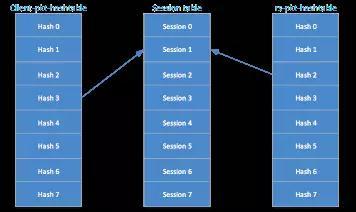 京东基于DPDK技术的高性能四层负载均衡器SKYLB插图(6)
