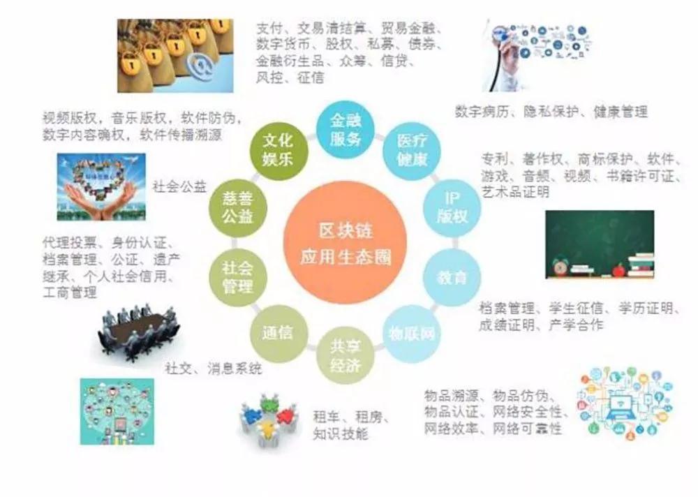 区块链技术与其在旅游行业的应用插图(6)