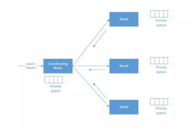 浅析ElasticSearch原理插图(6)