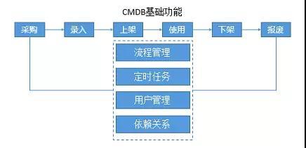 一套大而全的系统架构体系与具体落地方案插图(7)