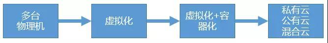 一套大而全的系统架构体系与具体落地方案插图(8)