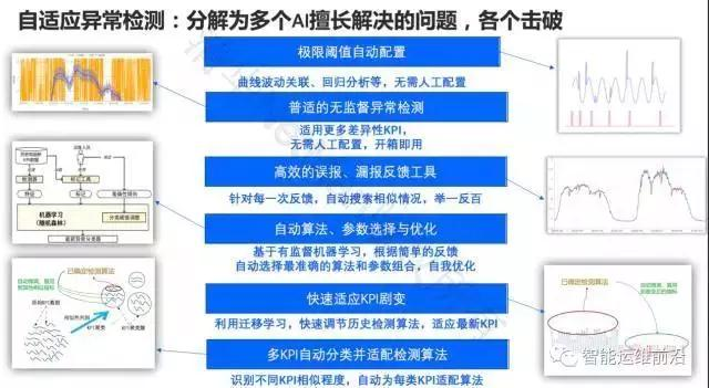 清华裴丹:AIOps落地路线图插图(8)