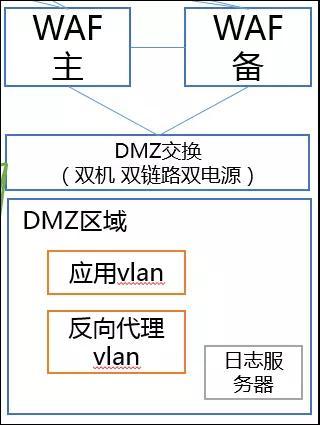 DMZ交换