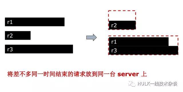 大规模分布式系统资源管理(一)插图(11)