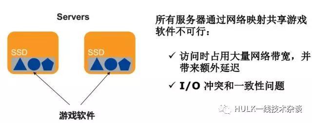 大规模分布式系统资源管理(一)插图(13)