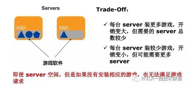 大规模分布式系统资源管理(一)插图(14)