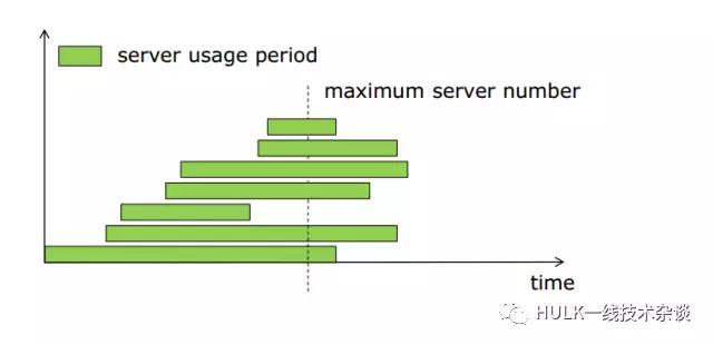 大规模分布式系统资源管理(一)插图(4)