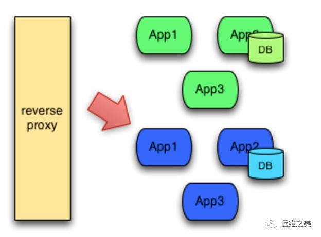 蓝绿发布、滚动发布、灰度发布等部署方案对比与总结