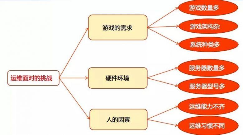 如何从零搭建一个自动化运维体系插图(1)