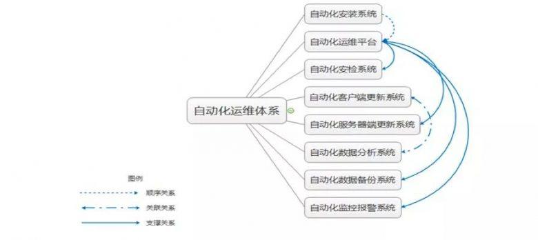如何从零搭建一个自动化运维体系插图(3)