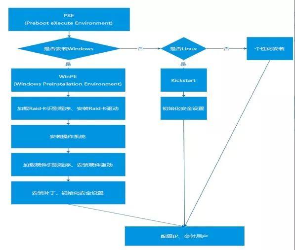 如何从零搭建一个自动化运维体系插图(5)