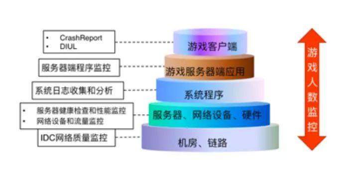 如何从零搭建一个自动化运维体系插图(7)