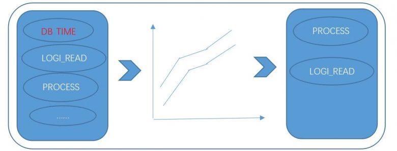 数据库运维的那些难题,如何用机器学习解决?插图(9)