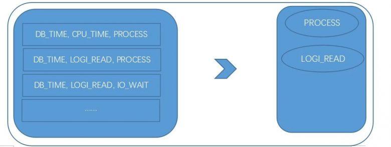 数据库运维的那些难题,如何用机器学习解决?插图(11)