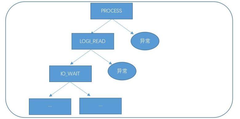 数据库运维的那些难题,如何用机器学习解决?插图(13)
